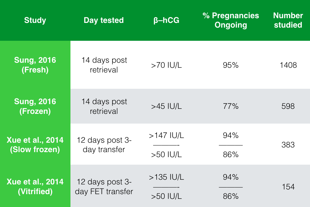 An early beta hCG test does predict your risk of miscarriage
